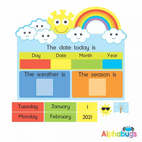 5 Day Date & Weather Chart